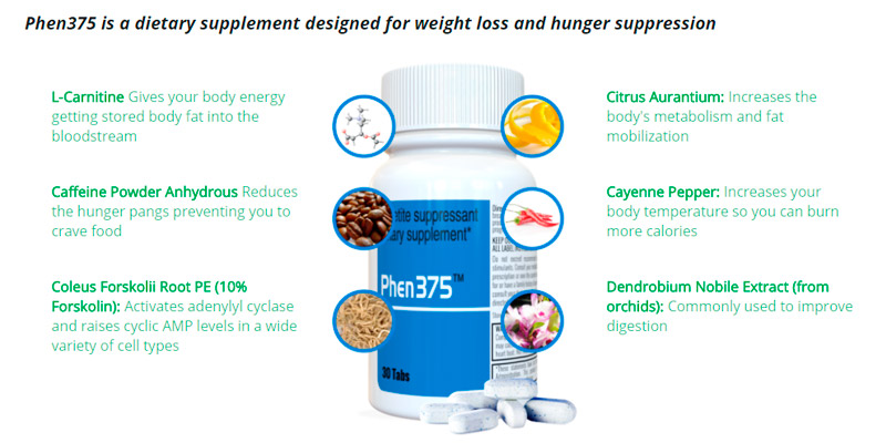 Phen375 Dietary Supplement Designed for Weight Loss application