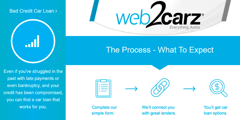 Web2Carz Auto Loan in the use