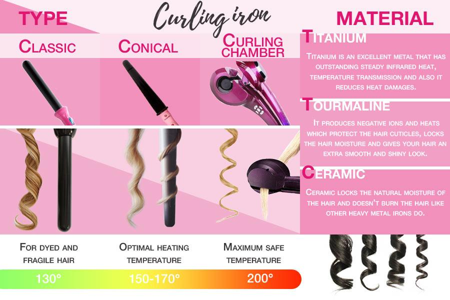 Comparison of Curling Irons to Create Beautiful Curls Like Those of Supermodels