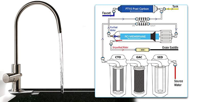 Ispring RCC7 Reverse Osmosis Water Filter System in the use