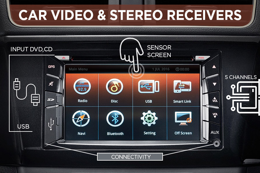 Comparison of Car Video & Stereo Receivers