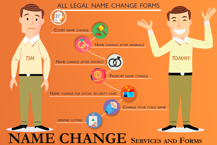 Comparison of Name Change Services and Forms