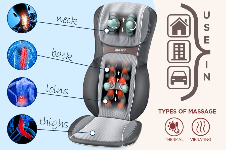 Comparison of Car Massagers