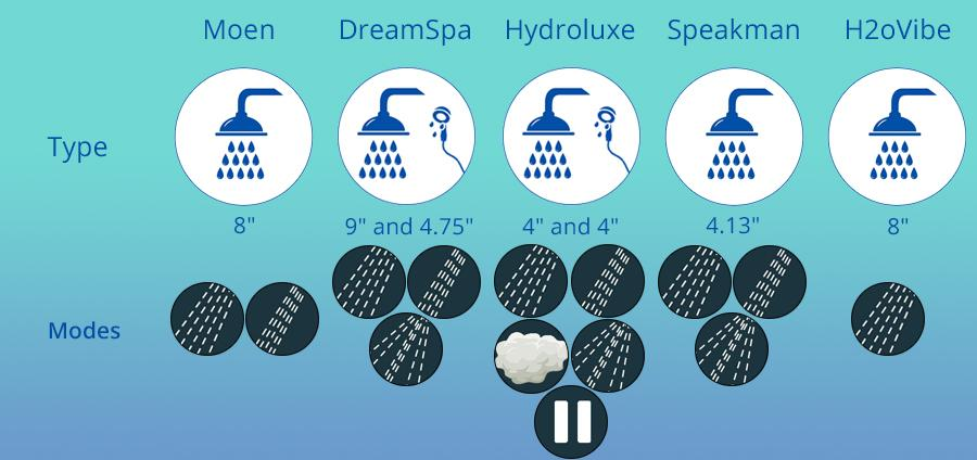 Detailed review of H2oVibe CI-55000368 Showerhead Jet with Wireless Speaker