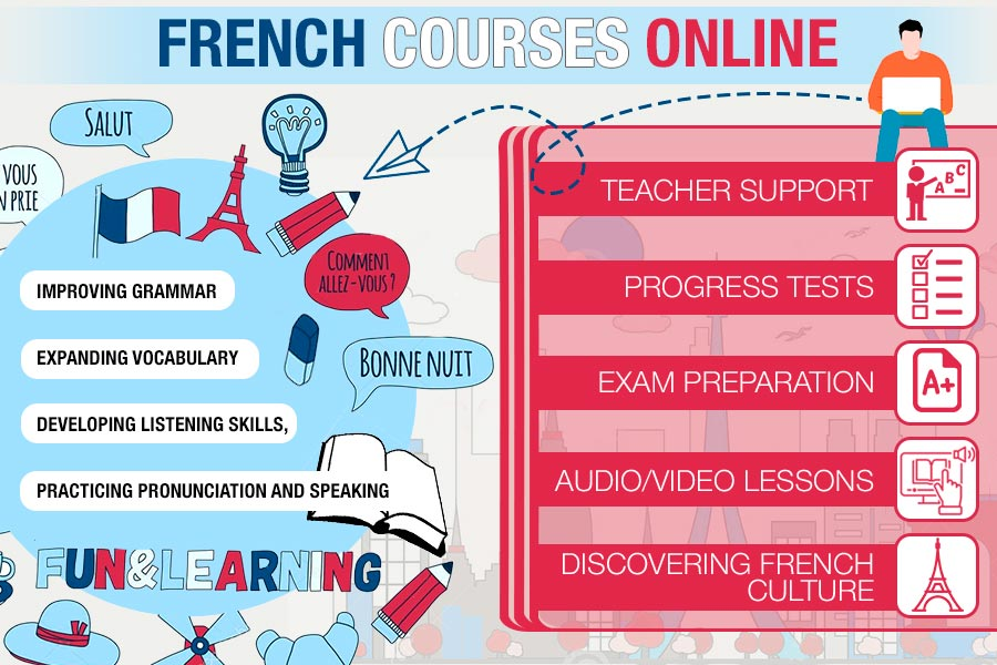 Comparison of French Courses Online