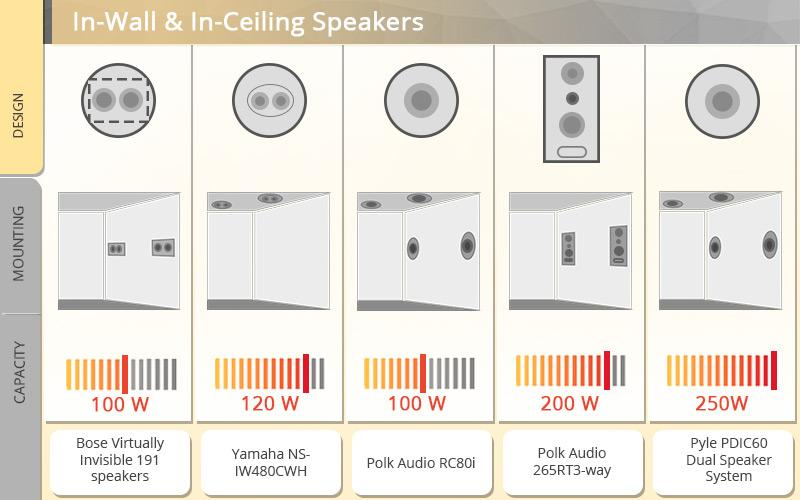 Detailed review of Pyle PDIC60 Dual Speaker System