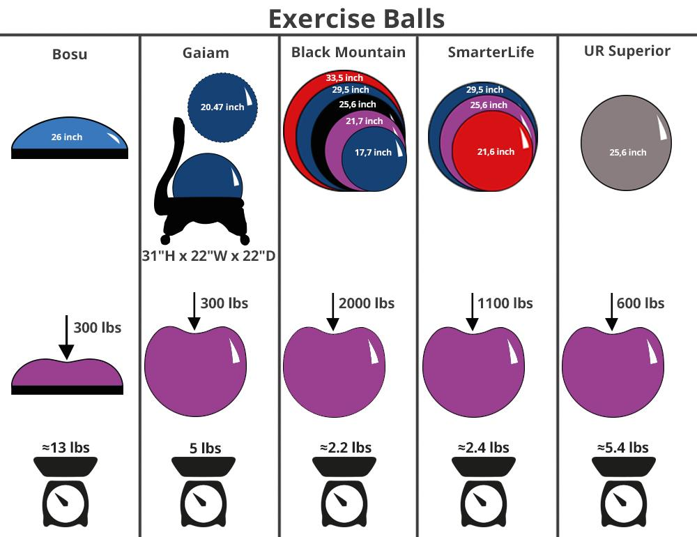 Detailed review of UR Superior Fitness Exercise Ball with Bands
