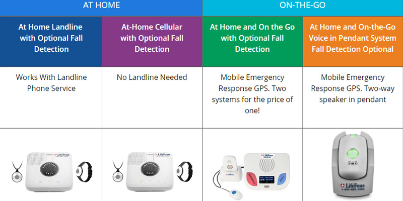 Review of LifeFone Medical Alert Services