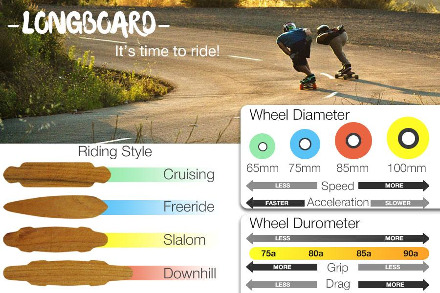 Comparison of Longboards for Different Riding Styles