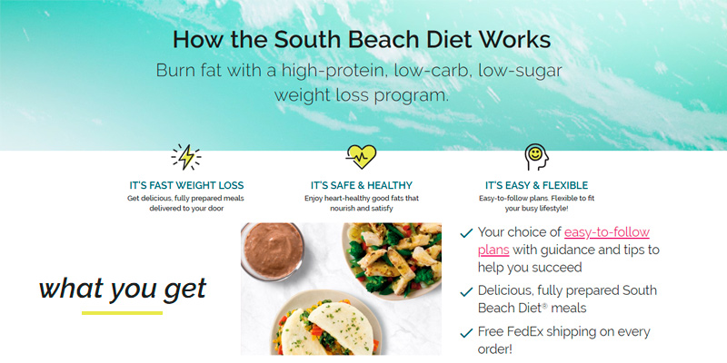 Detailed review of South Beach Diet Weight Loss Plan