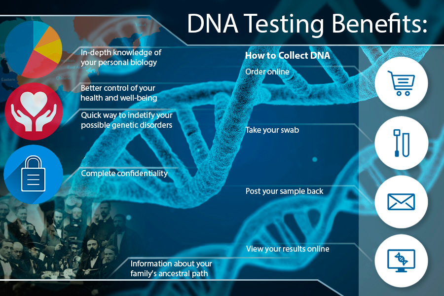 Comparison of DNA Testing Services