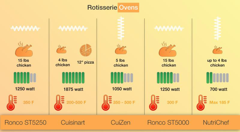 Comparison of Rotisserie Ovens