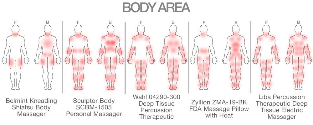 Comparison of Body Massagers for Overall Relaxation