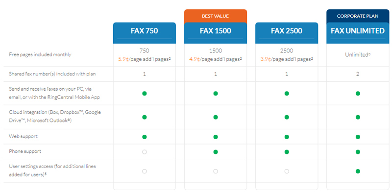RingCentral Online Fax Service in the use