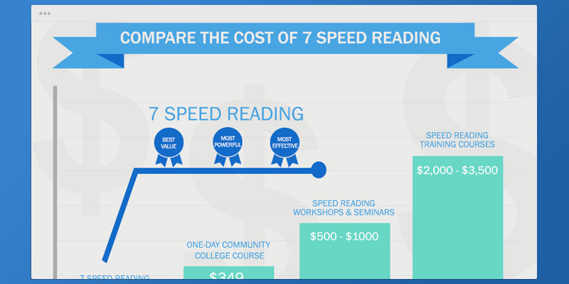 Detailed review of 7speedreading Speed Readng Software