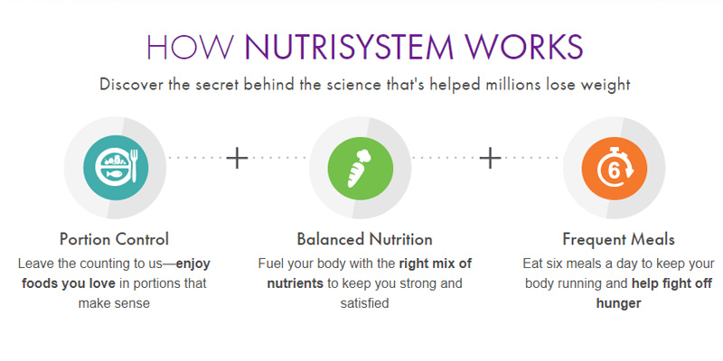 Review of Nutrisystem Online Diet Service