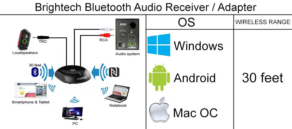 Detailed review of Brightech Bluetooth Audio Receiver / Adapter