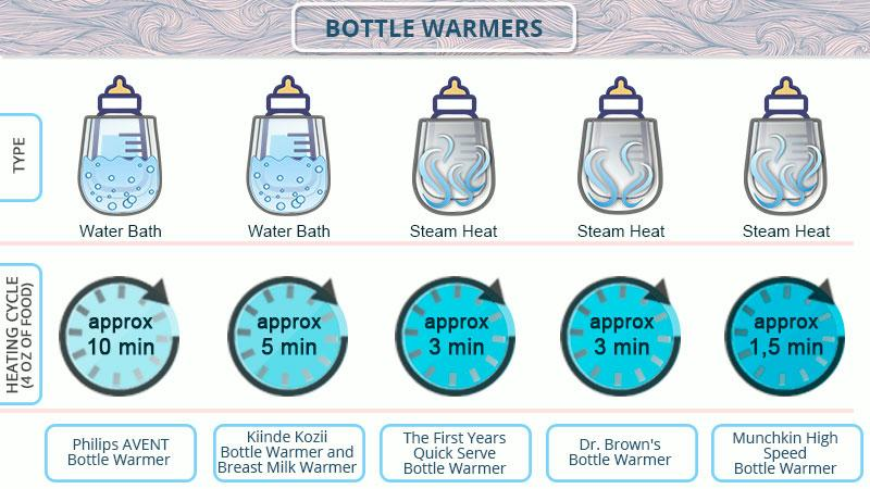 Detailed review of Munchkin High Speed Bottle Warmer