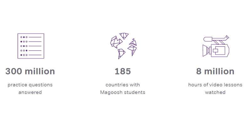 Review of Magoosh English Online Course