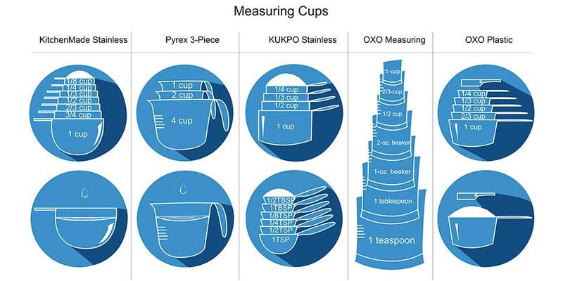 Comparison of Measuring Cups